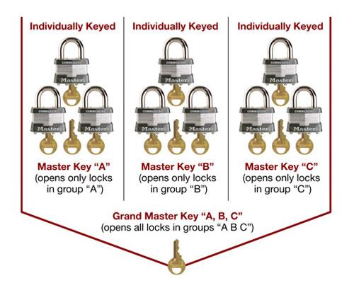 restricted-master-key-system-tree